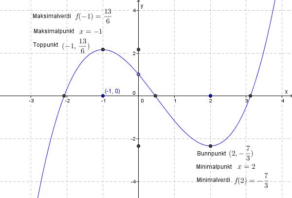 Maksimalpunkt og minimalpunkt eksempel GeoGebra. foto