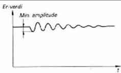 Minimums amplitude