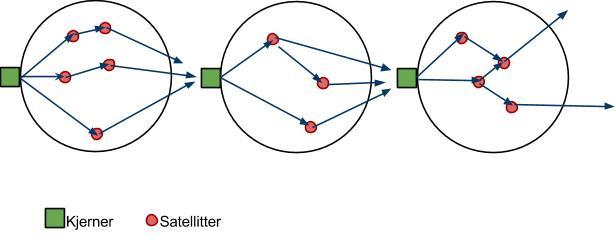 Figur som viser multiliniær struktur. Illustrasjon.