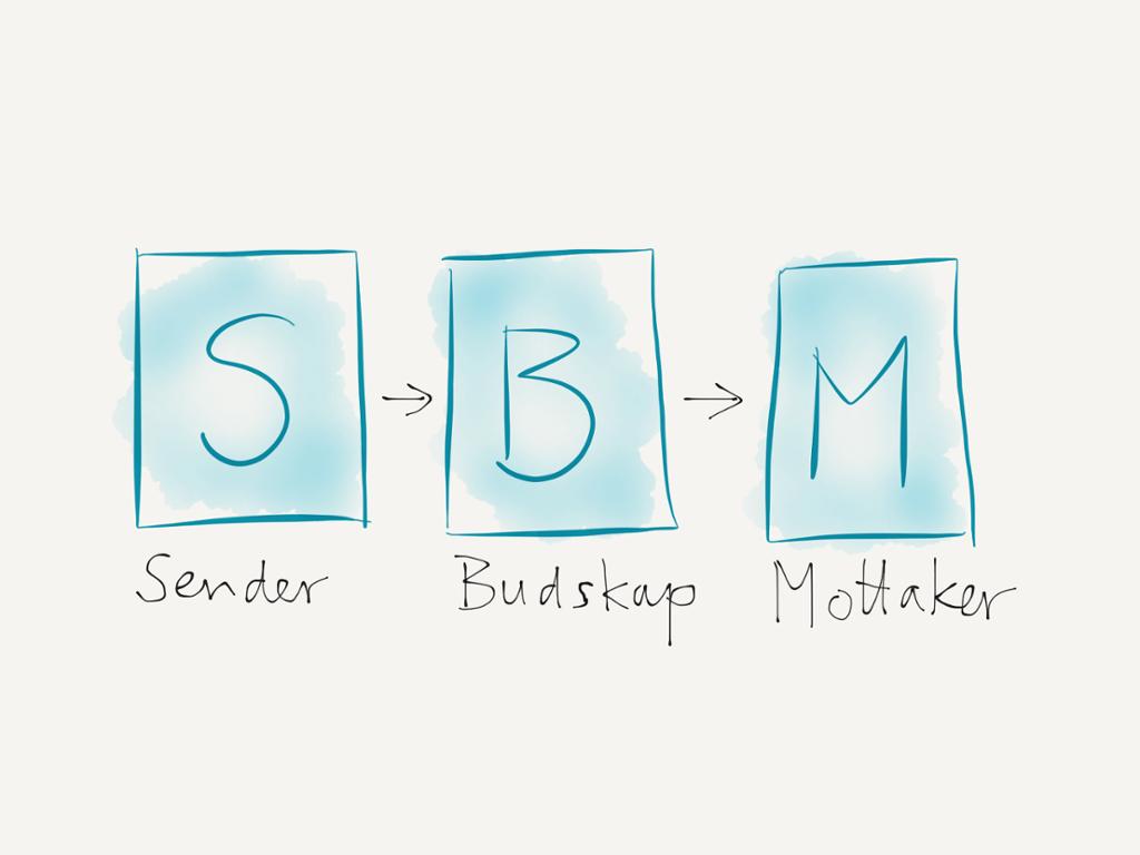 Modell som viser sender, budskap og mottaker. Illustrasjon.