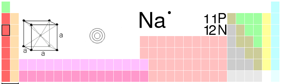 Periodesystemet - Na - natrium