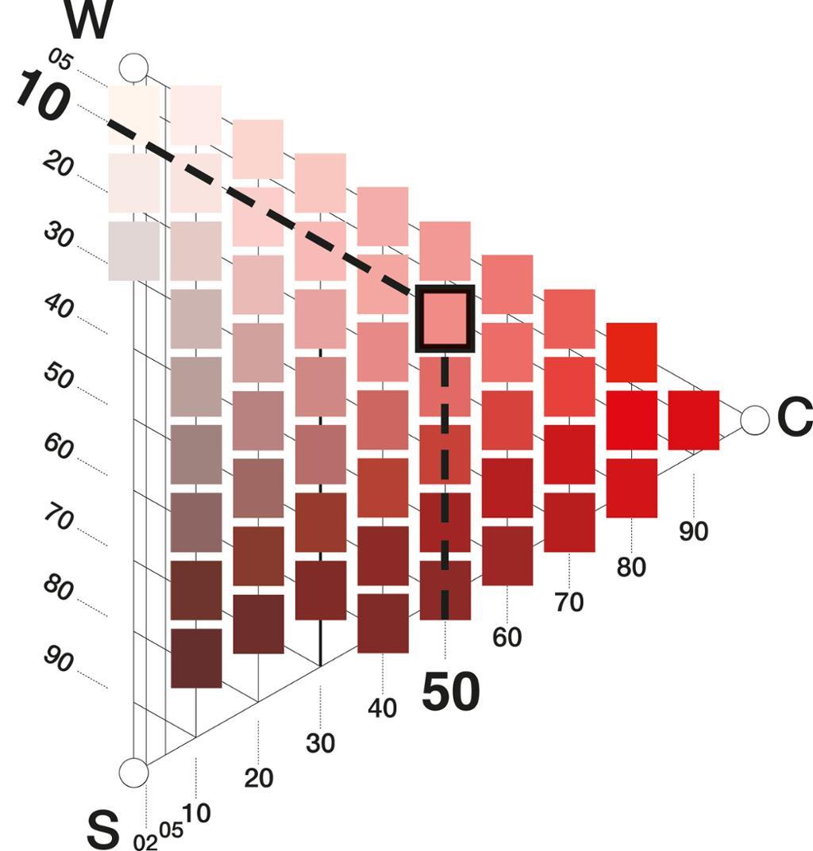 Fargetriangel som angir andel sort og kulør i en rødfarge. Tegning.