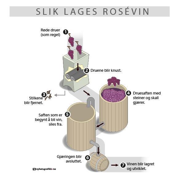 grafisk framstilling av rosévinproduksjon
