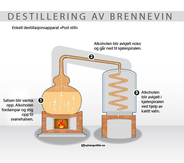Illustrasjon av ei enkel destillering av brennevin. Grafikk.