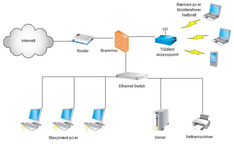 Nettverksdiagram med ruter, brannmur, svitsj, AP og flere klientmaskiner. Foto.