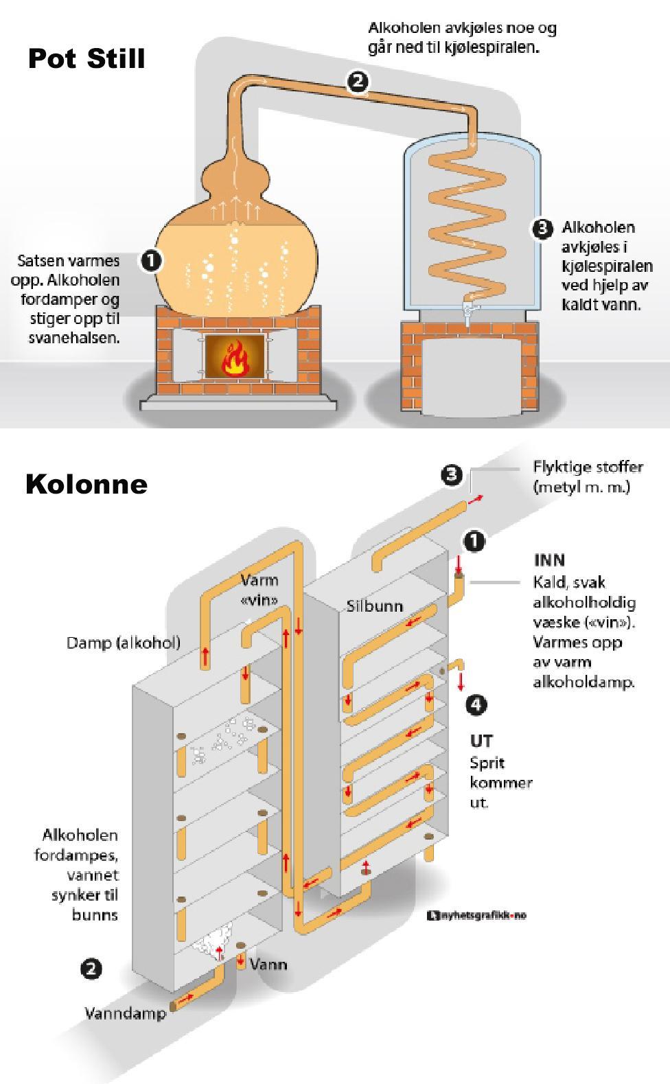 Destillerings apparater