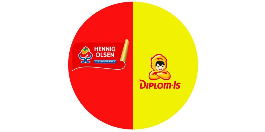 Figur som viser duopol med logo til Hennig-Olsen Is og Diplom-Is.