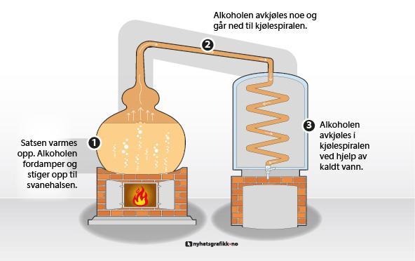 Illustrasjon av en enkel destillering av brennevin. Grafikk.