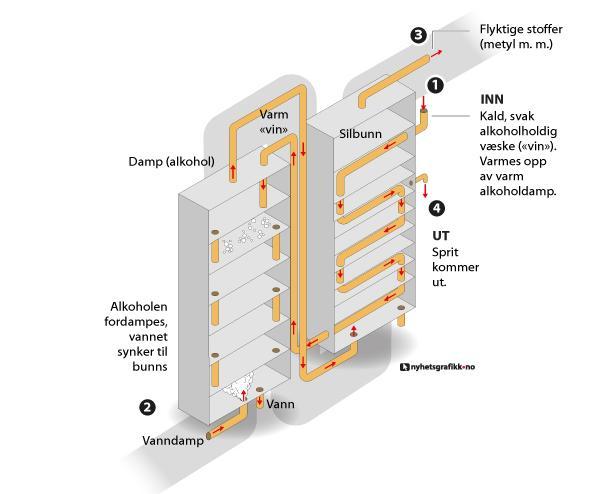 Illustrasjon av destillering av brennevin i et kolonneapparat. Grafikk.