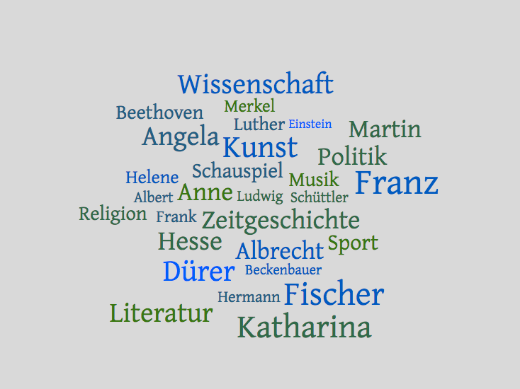 Ordsky med navn av ti tyske berømte mennesker gjennom historien med navn og felt.