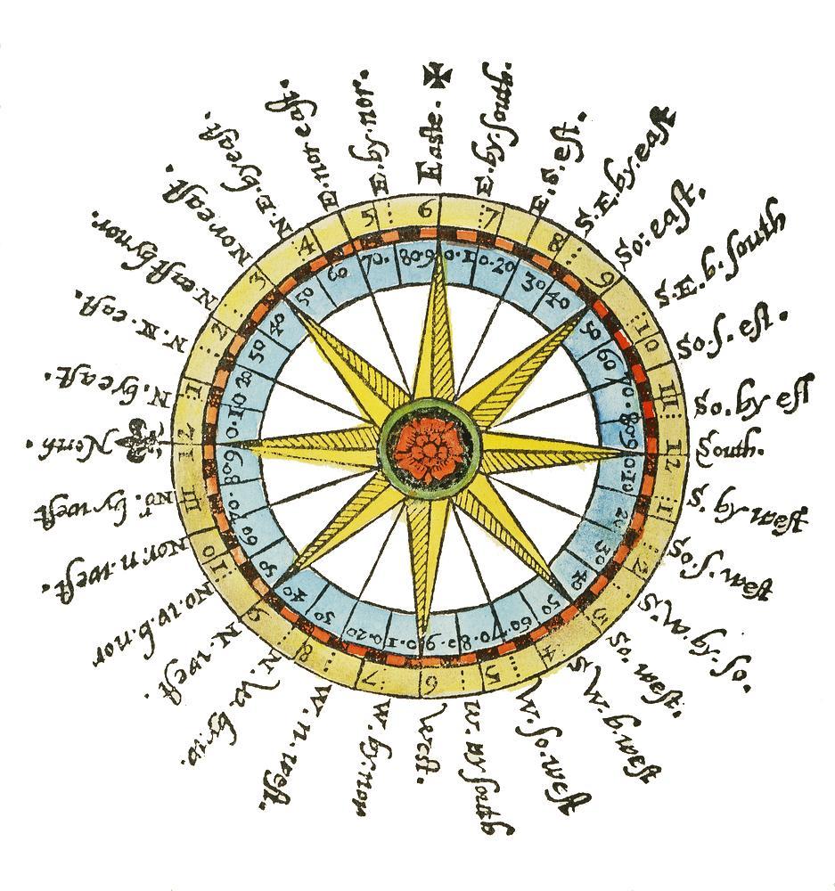 Kompass som her viser to systemer for å beskrive en skipets kurs, den indre og den ytre sirkel.