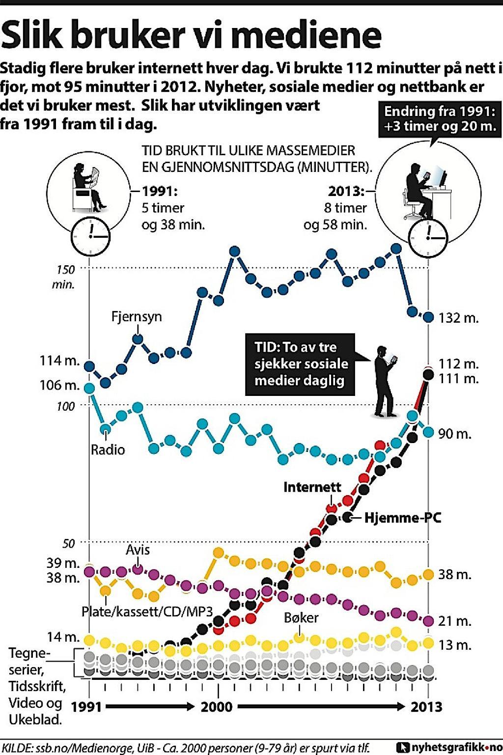 Grafikk:  Slik bruker vi massemediene