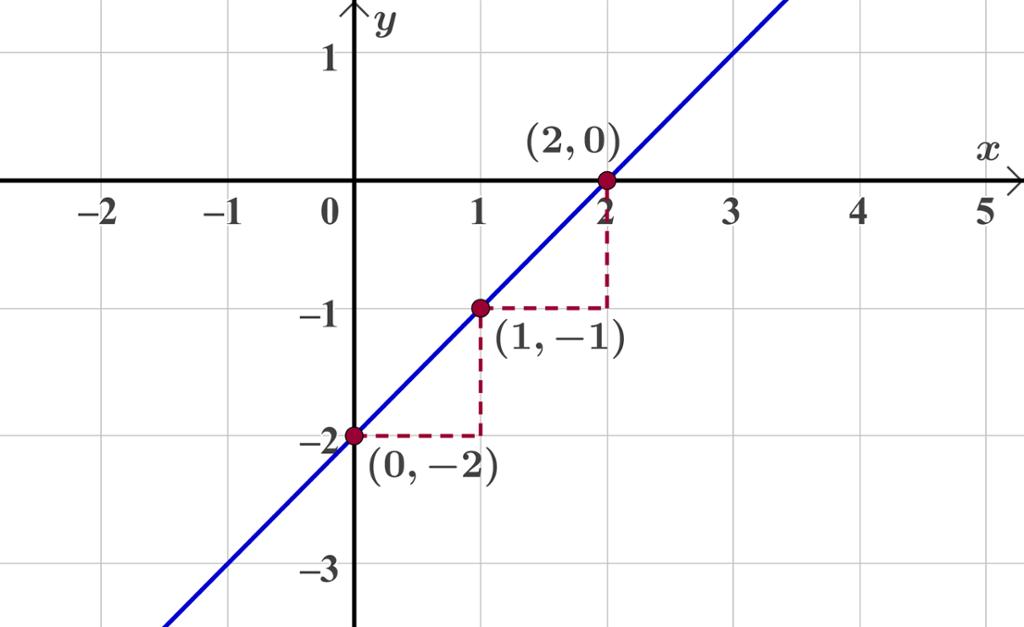 Graf til f av x. Graf.