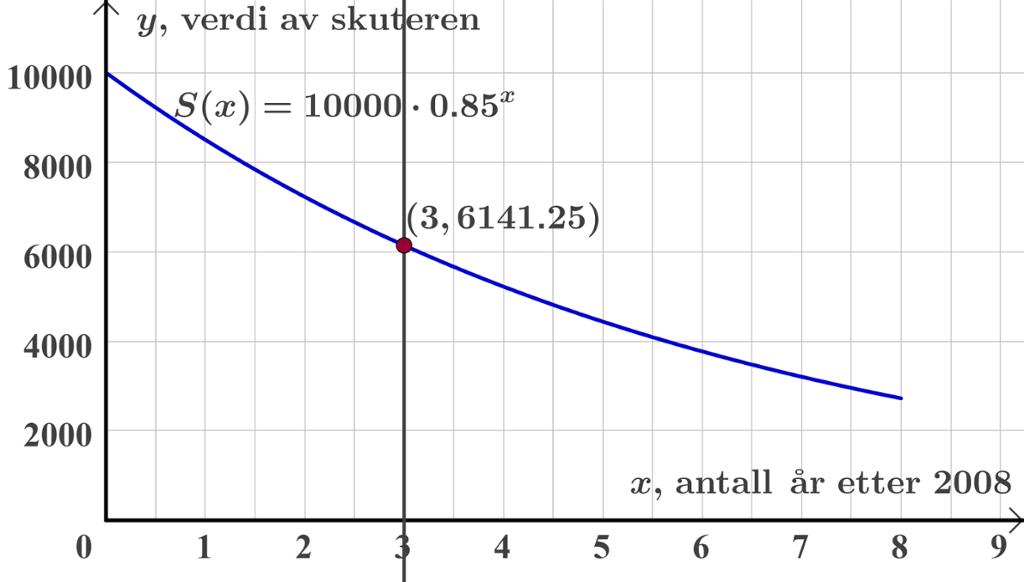 Grafen  til funksjonen. Graf.
