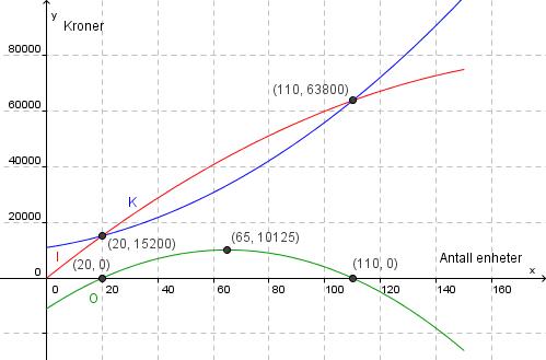 Graf inntekt, kostnad og overskudd. Foto