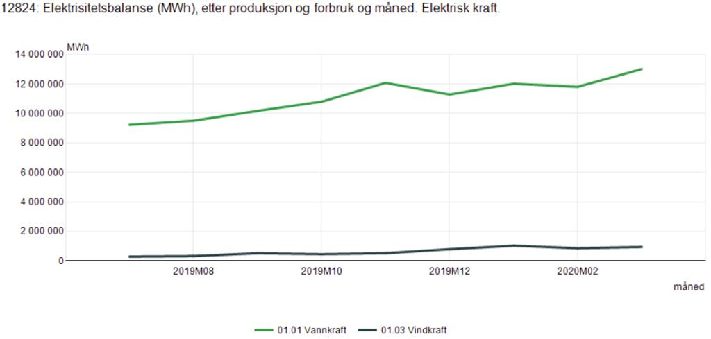 Linjediagram som viser månedlig produksjon av vindkraft og vannkraft i Norge fra juli 2018 til april 2019. Skjermutklipp.