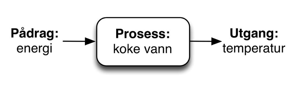 Pådrag og utgang i prosessen koking av vann