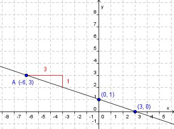 Parameterframstilling koordinataksene