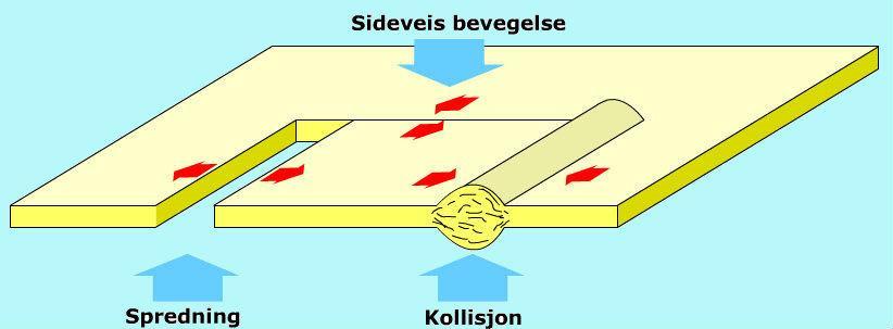 Kollisjons- og spredningssone i jordskorpen. Illustrasjon.