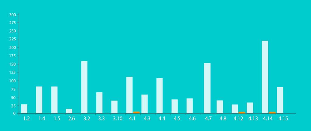 Tabell som viser tall saker godt gjennom PFU etter punkt i Vær Varsom - plakaten. Illustrasjon.