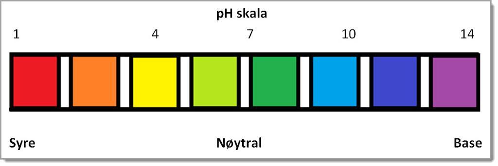 pH skala. Illustrasjon.