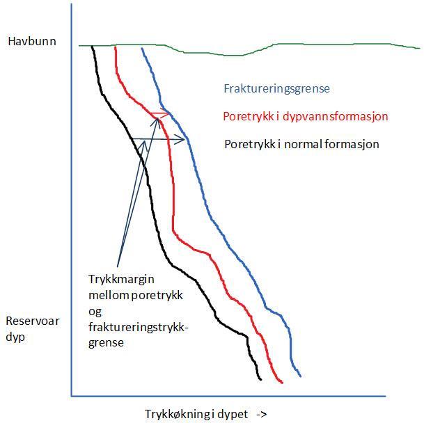 Poretrykkdiagram. Illustrasjon.