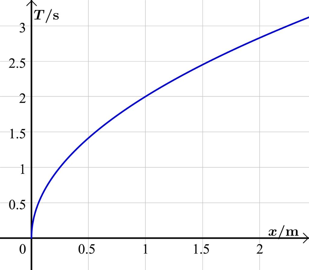 Potensfunksjoner graf 3