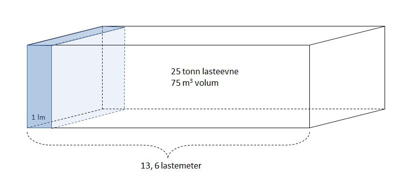 Det er vanlig å beregne frakt etter lastmeter.