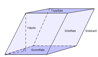 Prisme der grunnflata, høyden, sideflate, sidekant og toppflate er markert. Illustrasjon.