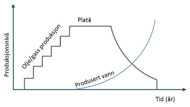 Produksjonsutvikling. Illustrasjon.