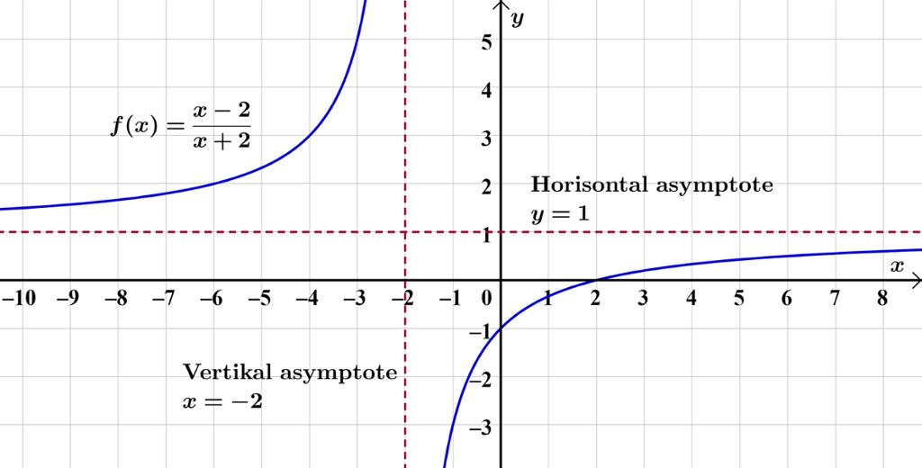 Rasjonal graf med asymptoter. Bilde.