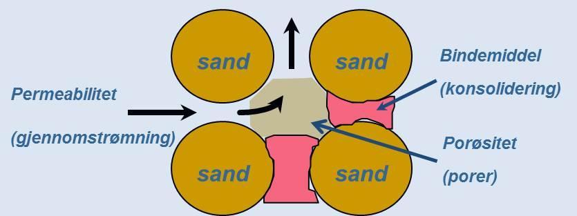 Tegningen viser et nærbilde av en bergart med bindinger, porer og permeabilitet. Illustrasjon.