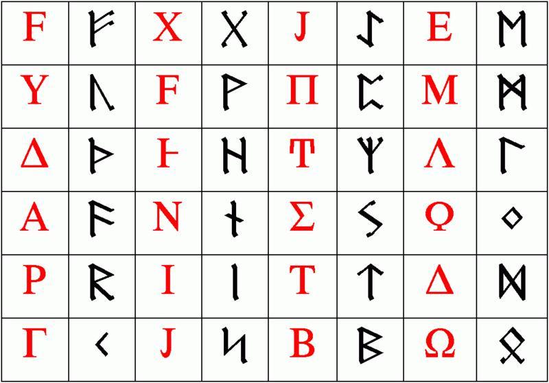Runealfabetet. Illustrasjon.