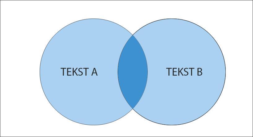To sirkler med tekst tekst A og tekst B som overlapper hverandre litt . Illustrasjon.