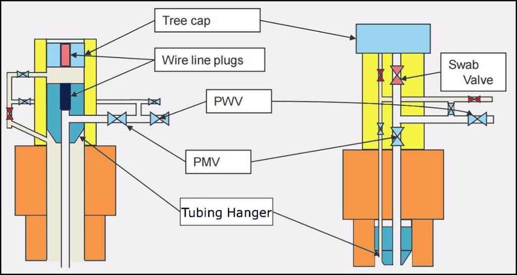 Ventilplassering i horisontalt og vertikalt ventiltre. Illustrasjon.