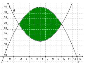 Bilde av grafer