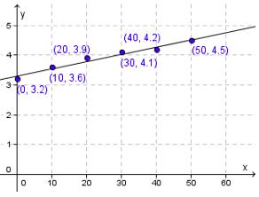 Bilde av et koordinatsystem med en tilnærmet vannrett linje. Illustrasjon.