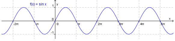 Bilde av en periodisk funksjon i et koordinatsystem