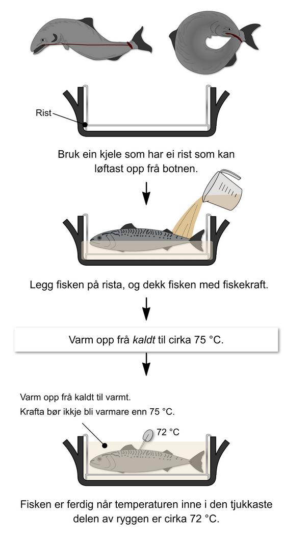 Koking av hel fisk