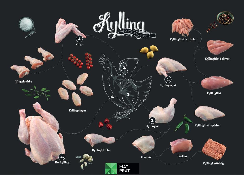 Stykningsdeler av kylling. Foto.