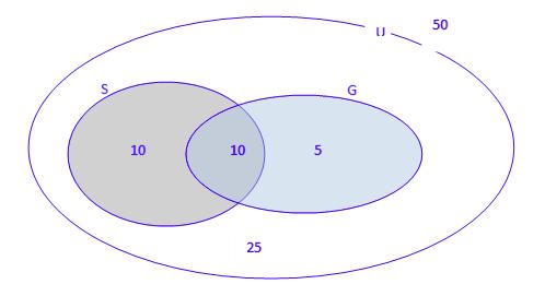 Venndiagram. Illustrasjon.