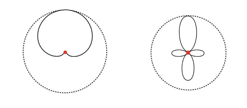 Skisse som viser lydområdet for ulike mikrofoner. Illustrasjon