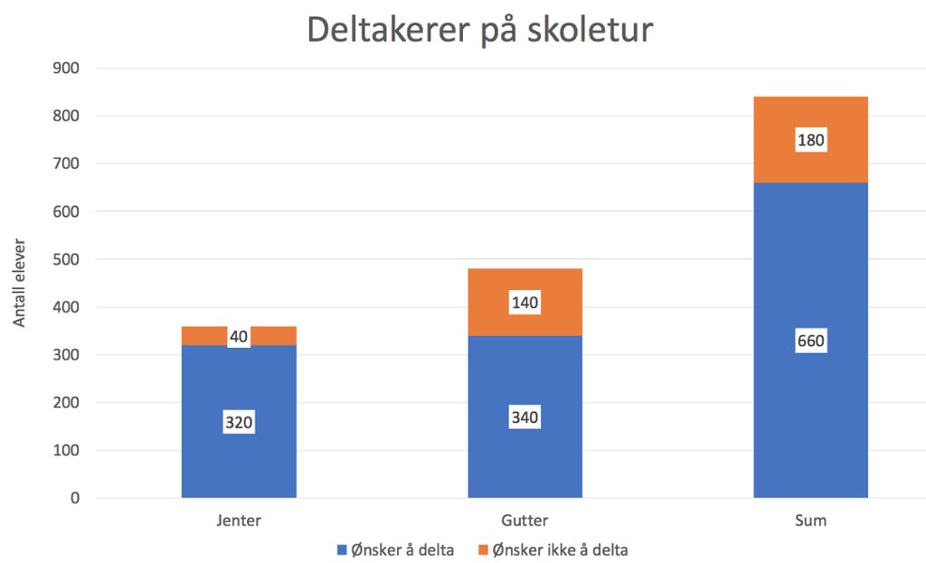 Stolpediagram i regneark. Bilde.