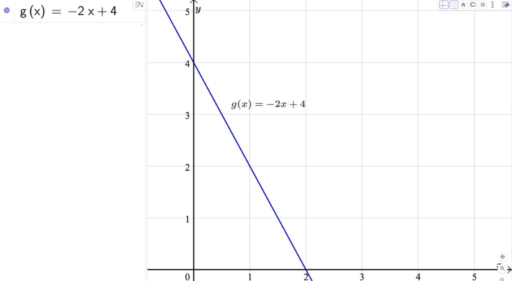 Lineær graf i GeoGebra. Skjermbilde.