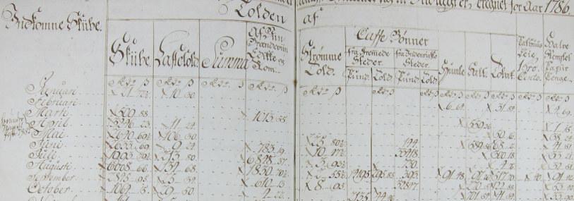 Forsidebilde Historiske toll- og skipsanløpslister. Foto av kilde.
