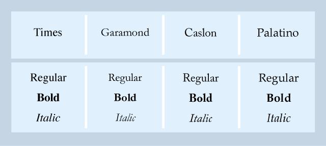Eksempler på skrift som tilhører skriftgruppa antikva. Faksimile.