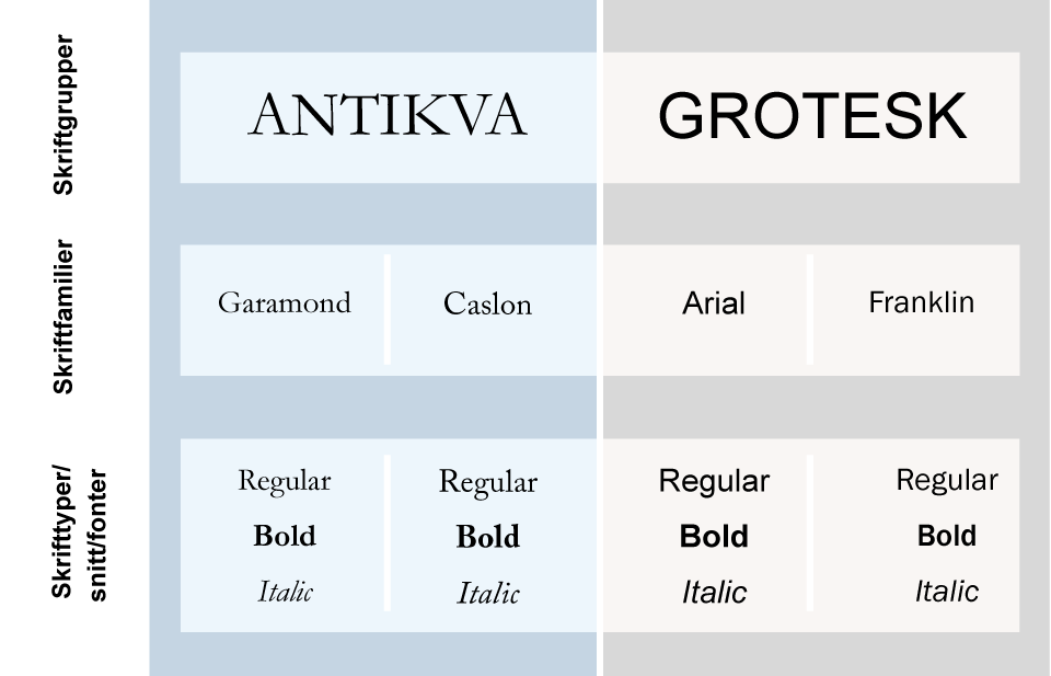 oversikt som viser sammenhengen mellom skrifttype, skriffamilie og skriftgruppe. Faksimile.