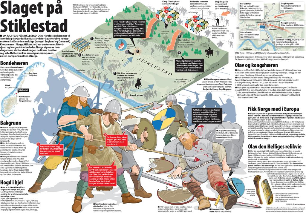 Grafikk som viser slaget på Stiklestad. Infografikk.