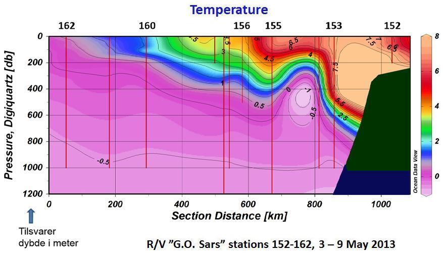 Farget tverrsnitt av vannmasser i norskehavet. Figur