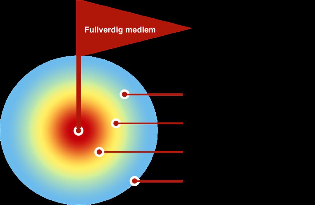 progresjon i gruppetilhørelighet.ilustrasjon.